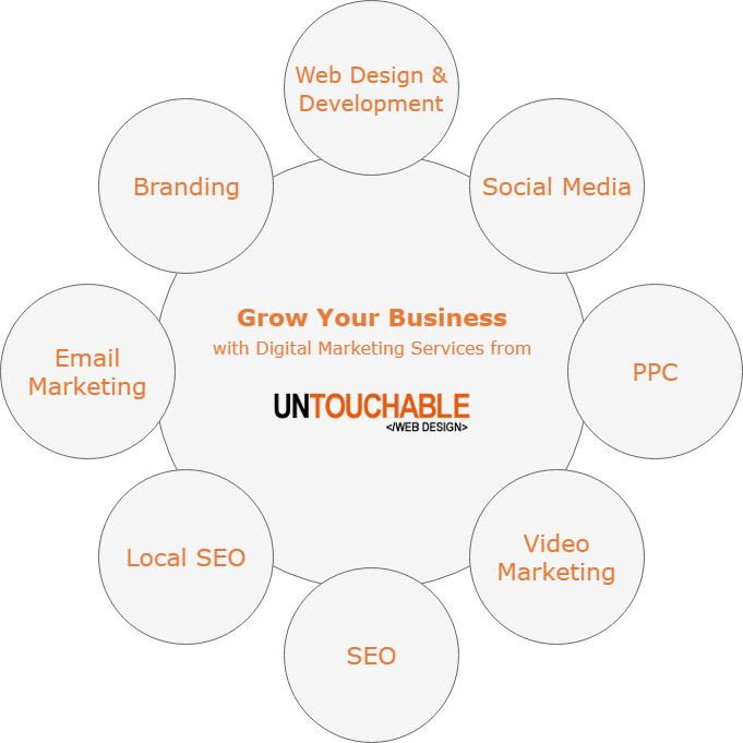 Digital Marketing Services Diagram